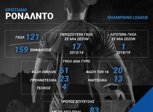 Θα έχει τη μοίρα της Ρεάλ ο Κριστιάνο Ρονάλντο στο Champions League;